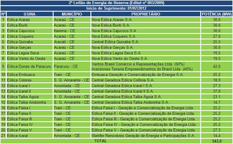 tabela 2 energia