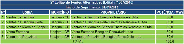 tabela 3 energia
