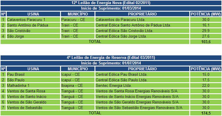 tabela 4 energia