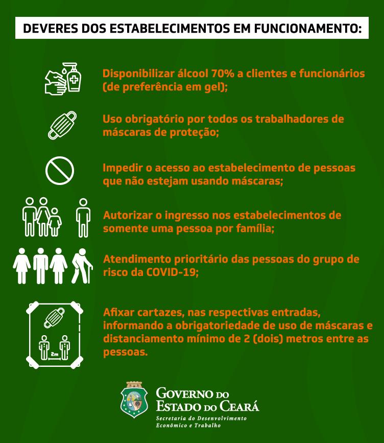 75% das atividades econômicas permanecem funcionando no Ceará